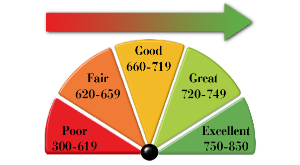 Credit Scores, how they work and how to improve yours