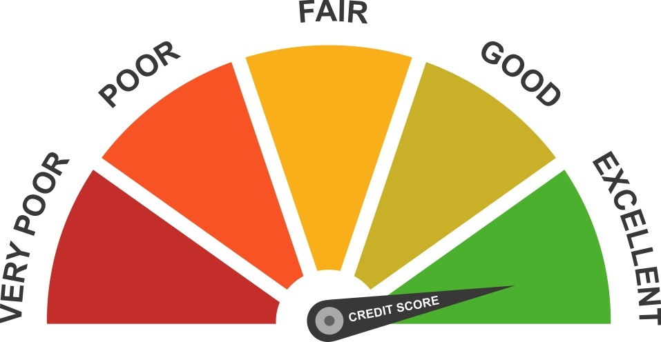 Credit Scores Explained